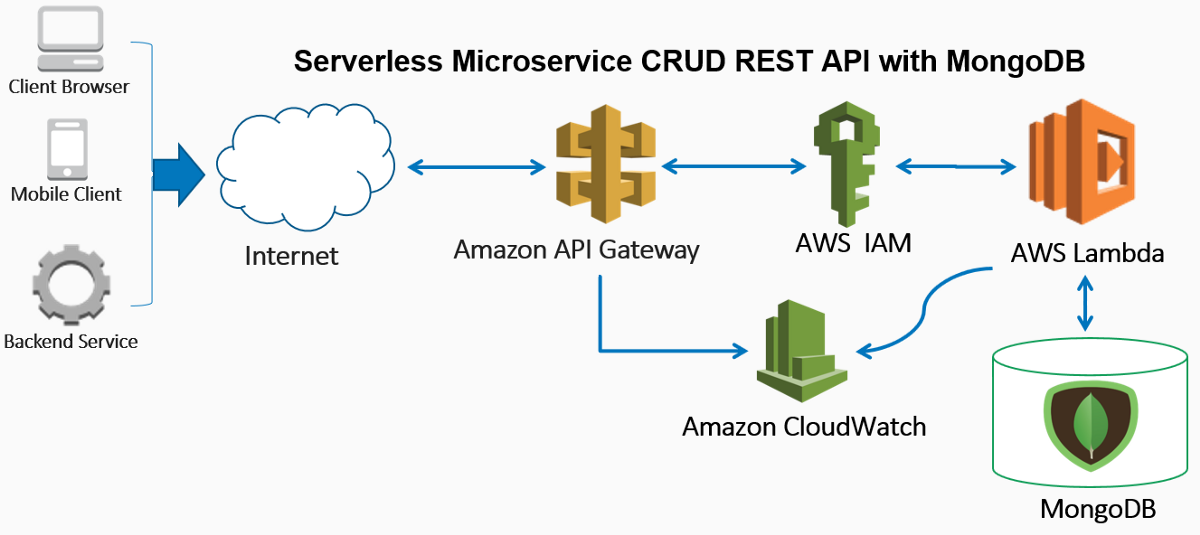 Building A Serverless Microservice Crud Restful Api With