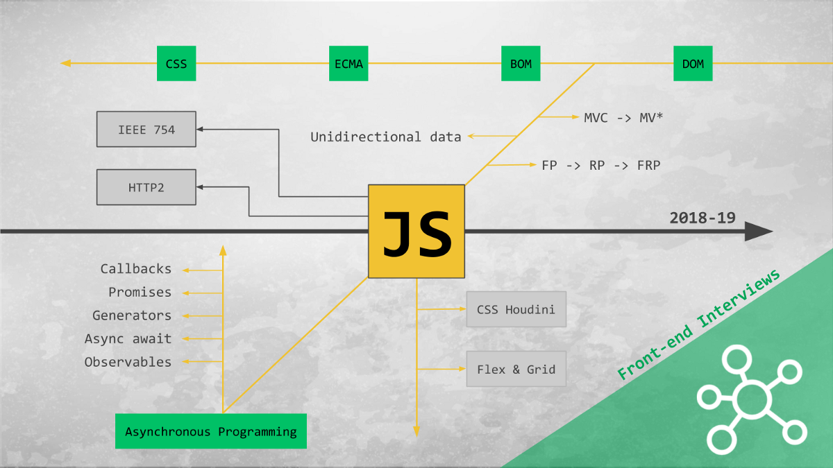 Front-end JavaScript Interviews in 2018–19