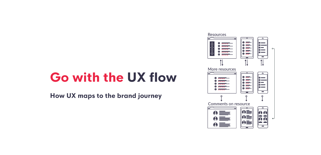 Defining the brand experience through the user experience roadmap A look into user flow charts