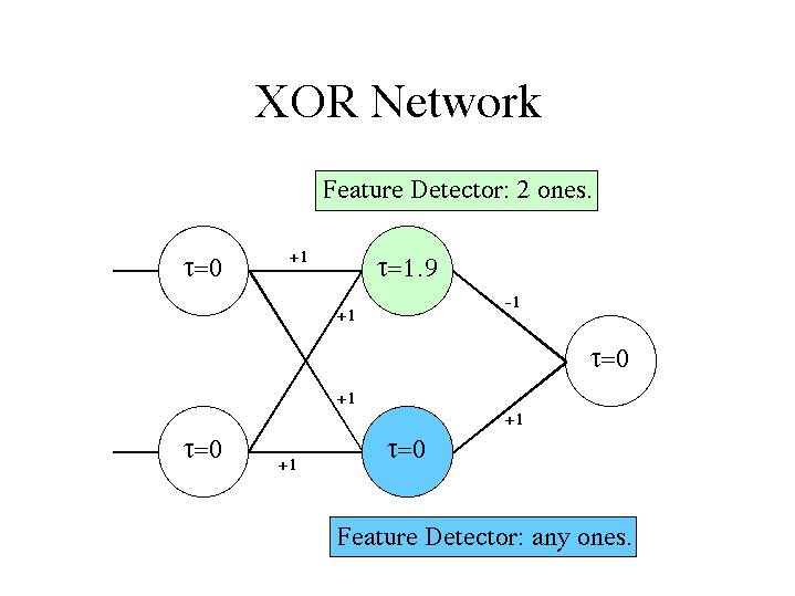 Neural network xor application and fundamentals becoming human xor solved by mlp multi layered perceptron ccuart Image collections