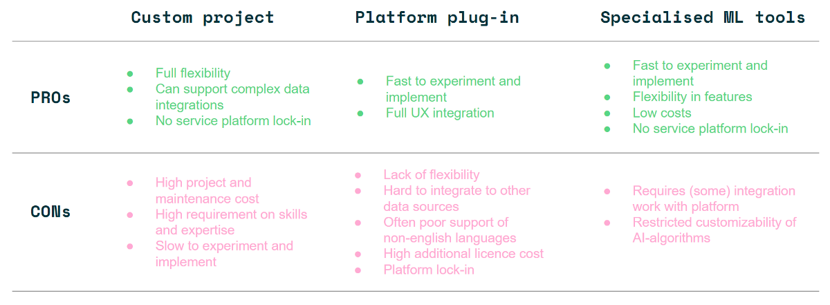 Comparison of pros and cons of different implementation options