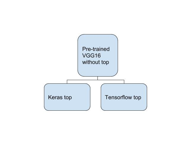 4ed51bcf12b Training a network composed of Keras topless VGG16 and Tensorflow (TF) top.