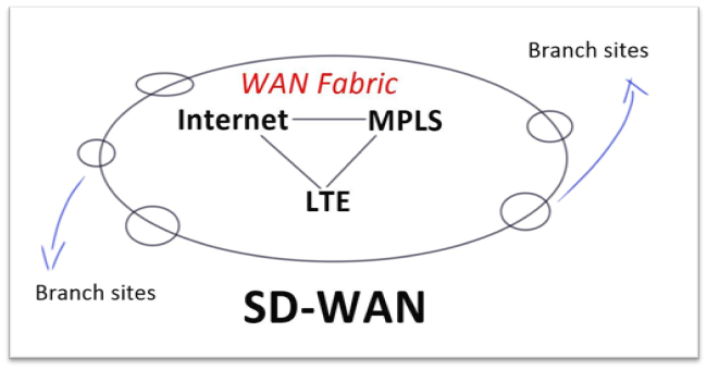 Get Your WAN Basics Right: Traditional WAN versus SD-WAN