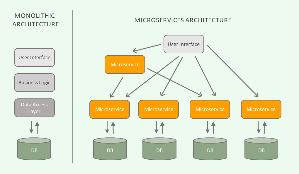 How Microservices Saved The Internet Hacker Noon
