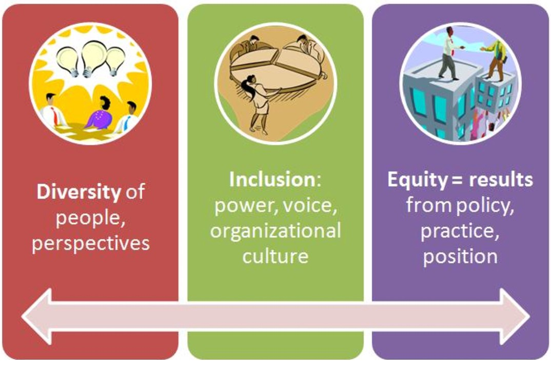 thinking about diversity and inclusion 2 2 why is it important to think about diversity and inclusion for active public involvement in research the extent of public involvement in research.
