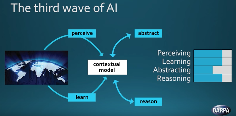 Wave Model Takes A Lot Of Inspiration From Some Their Previously Announced Research Initiatives Such As Explanatory Interfaces And Meta Learning