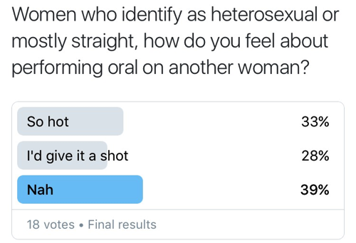 Likely. Most Hot straight sex oral