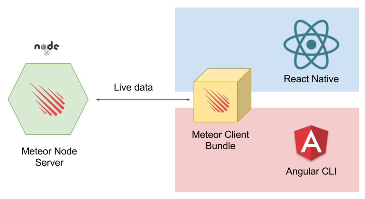 Leverage the power of Meteor with any client-side framework - Meteor