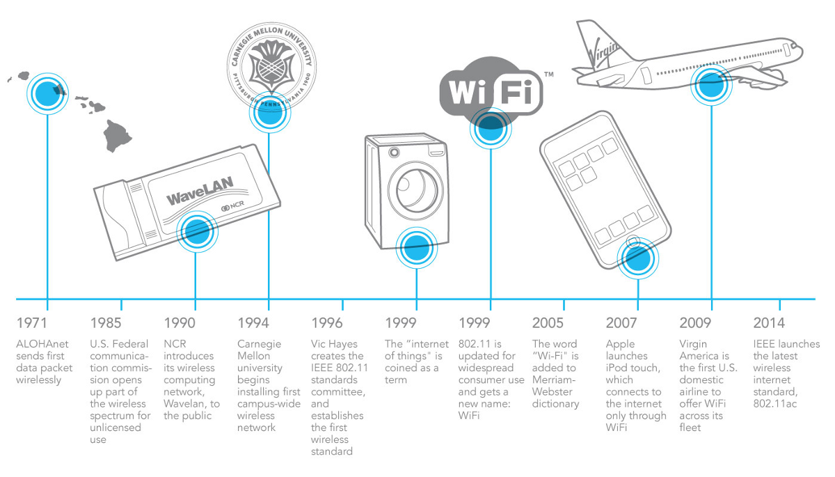 A Brief History Of Wifi  Then And Now  U2013 Wireless Fidelity