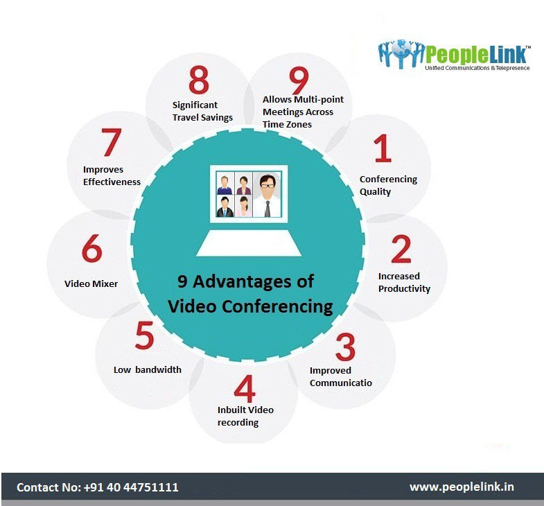 advantages and disadvantages of video conferencing