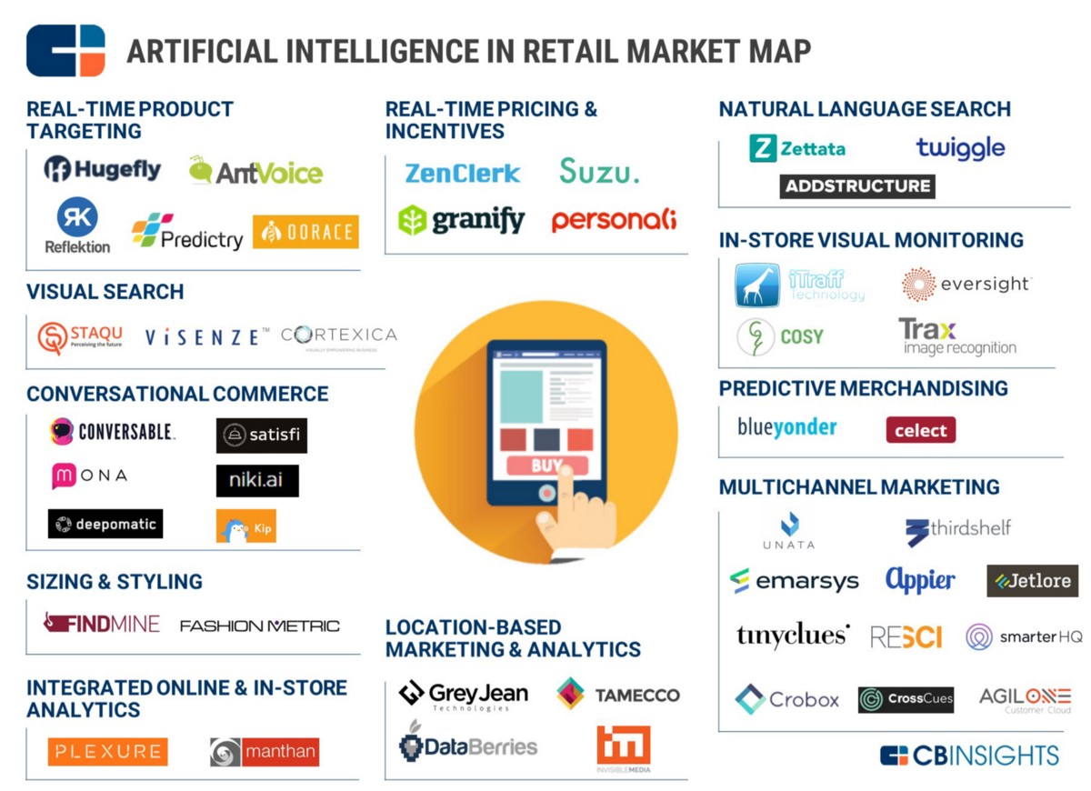Ai In Retail Of Chatbots Conversations And Dynamic Pricing
