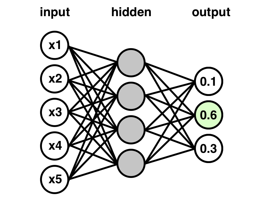 Coding Up A Neural Network Classifier From Scratch
