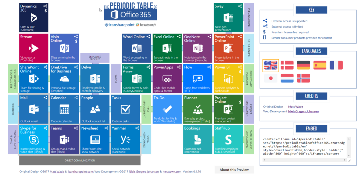 Quickly understand what office 365 is hexatownblog periodic table of office 365 urtaz Choice Image