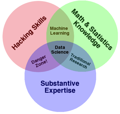A modification of drew conways data science venn diagram ccuart Images