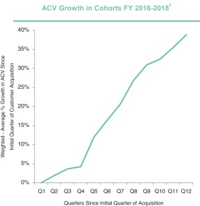 Measure customer health: ACV growth in cohorts