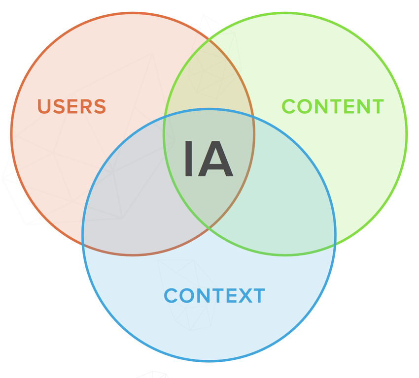 Information Architecture What Is It And Where Did It Come From