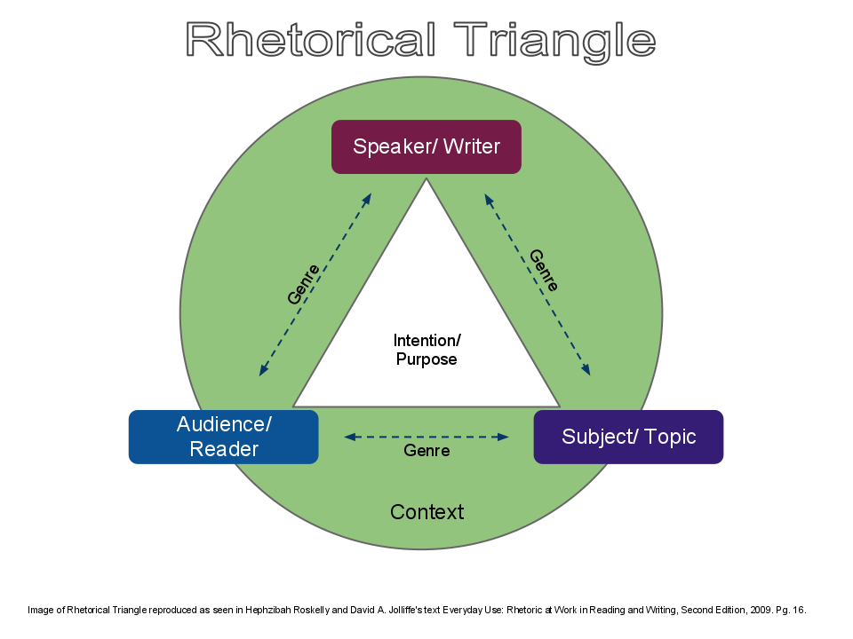 the rhetorical triangle The rhetorical triangle (taken from writing arguments, chapter 4) before looking at the construction of arguments, it is first necessary to look at their shape and form.