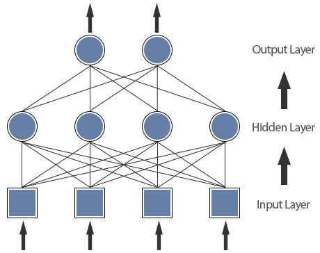 how to create a neural network in java