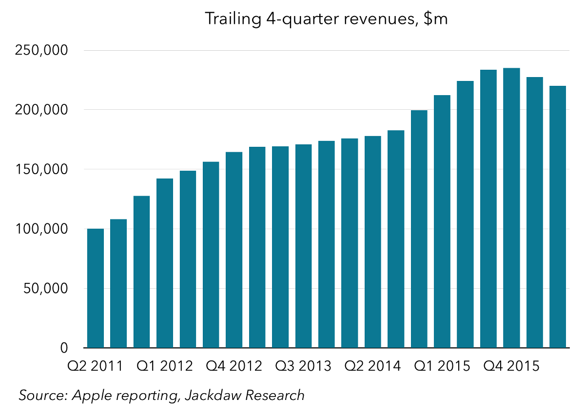 medium.com - Jan Dawson - Five Years of Tim Cook's Apple in Charts - Beyond Devices