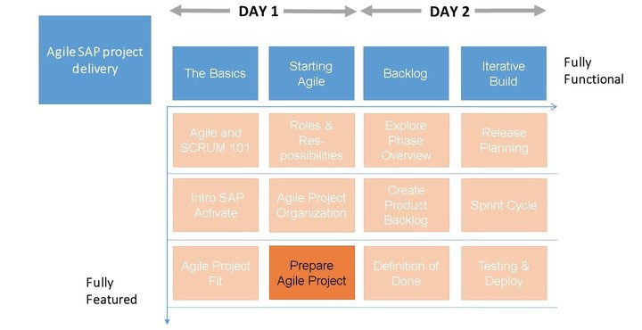 Sap Act200 Agile Project Delivery Part 6 Prepare Agile Project