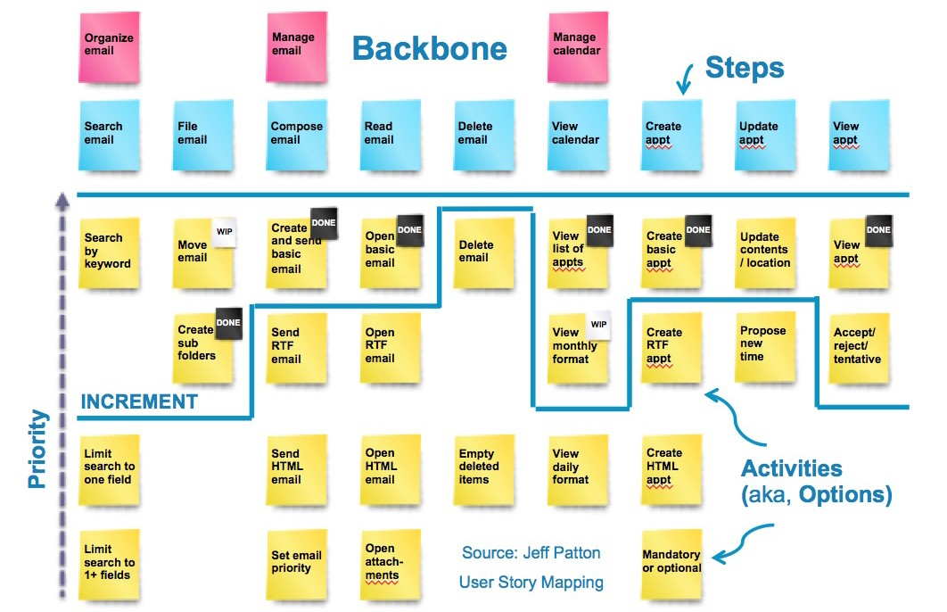 user story mapping  u2013 i want to be a product manager when i