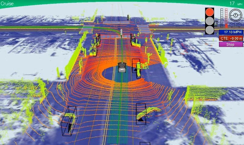 Steering Self Driving Car Without Lidar Towards Data Science