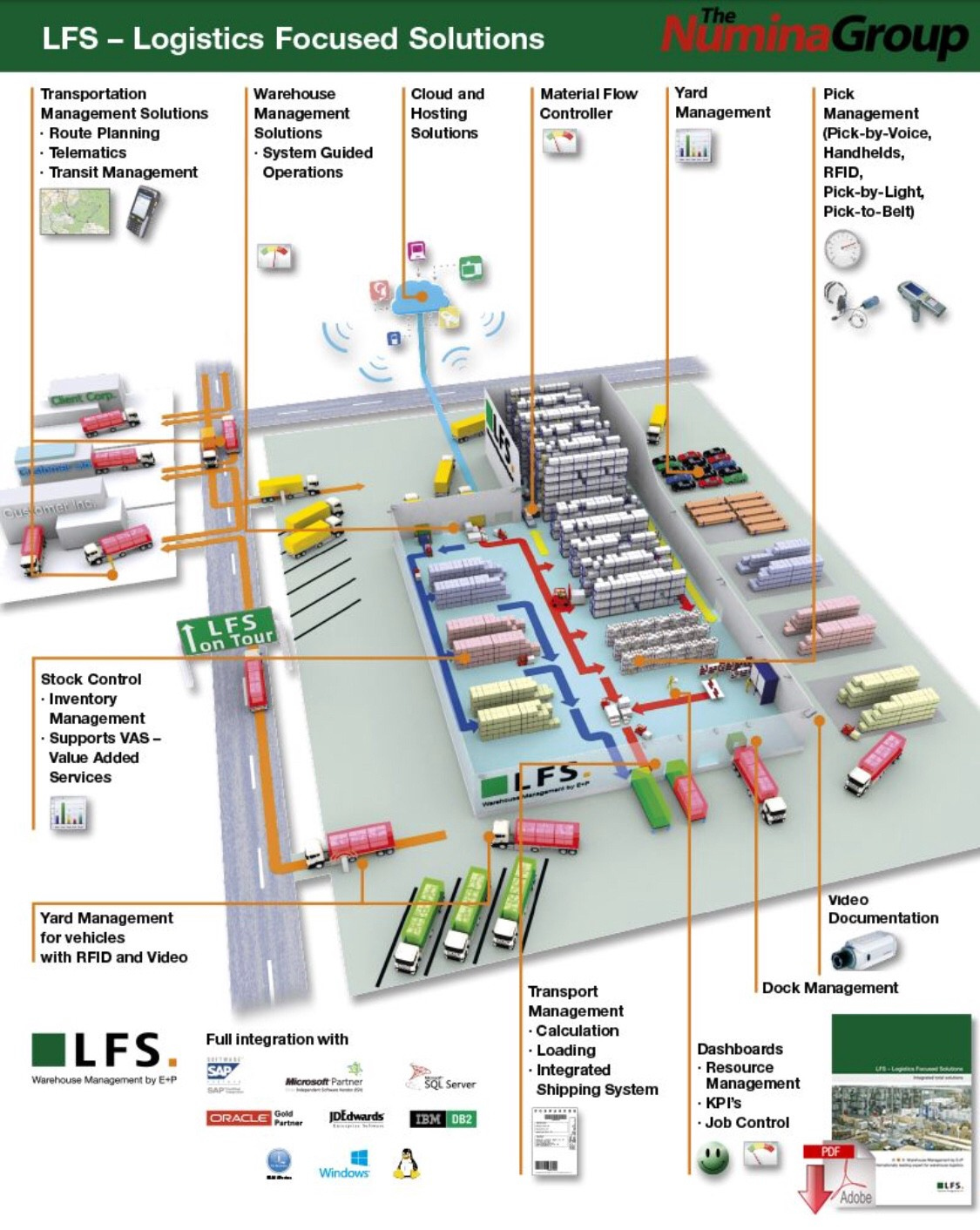 Warehouse Layout & Features That Lower Costs & Increase Customer ...