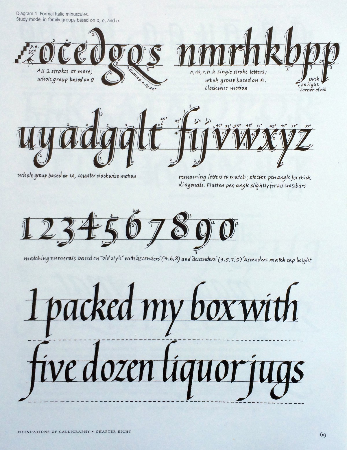 Image Credit Foundation Of Calligraphy By Sheila Waters