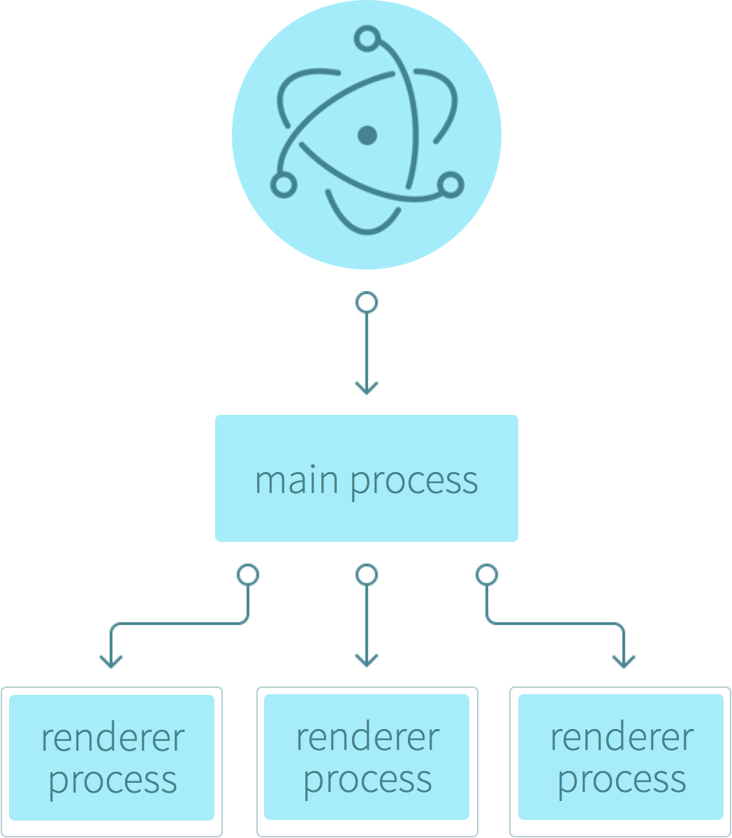 Building A Desktop Application With Electron Developers Writing Network Logic Diagram Project Management Purely Starting The Main Process Doesnt Give Users Of Your Any Windows Those Are Created By In File