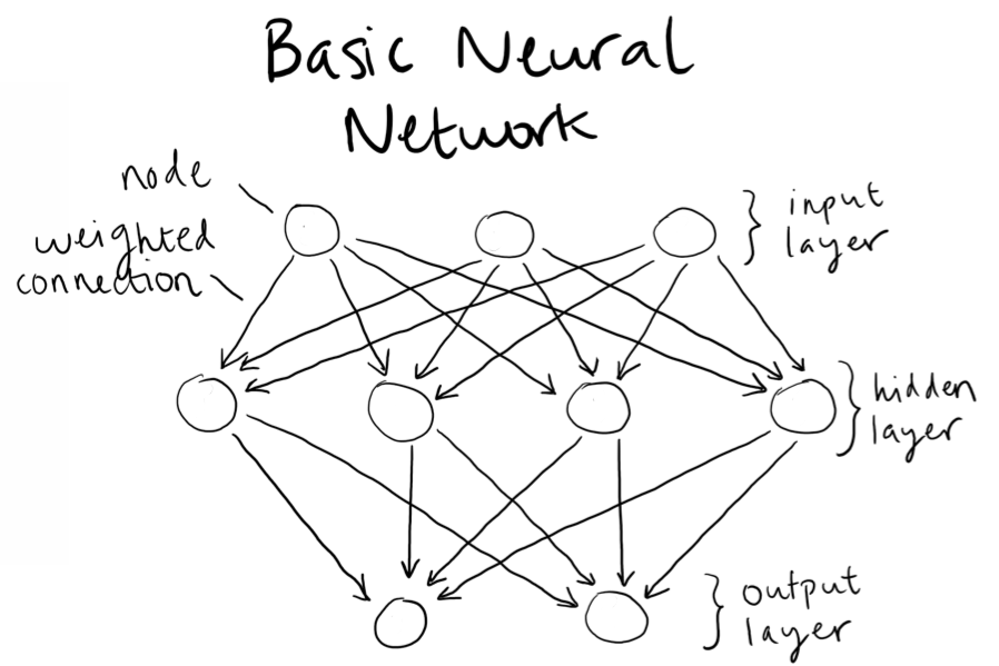 Venturing Into Neural Nets