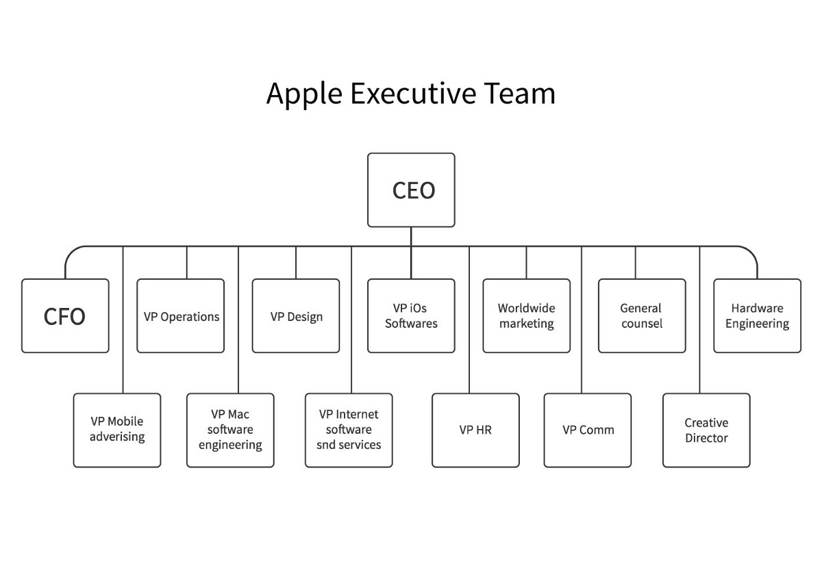 apple hierarchy The team is also removed from the traditional apple hierarchy at this point they create their own reporting structures and report directly to the executive team this leaves them free to focus on design rather than day-to-day minutiae.