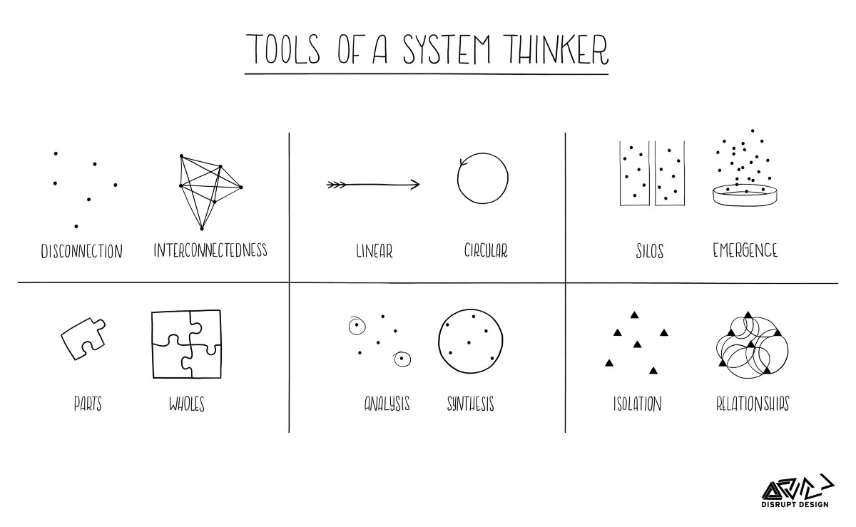 tools for systems thinkers  the 6 fundamental concepts of systems thinking