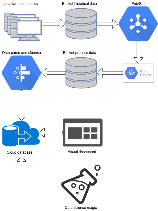 Real World Data Processing With Google Cloud Platform