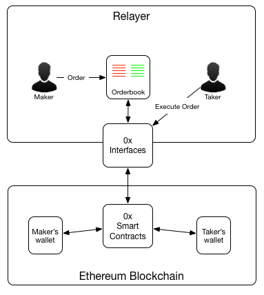 Image result for 0x relayer architecture