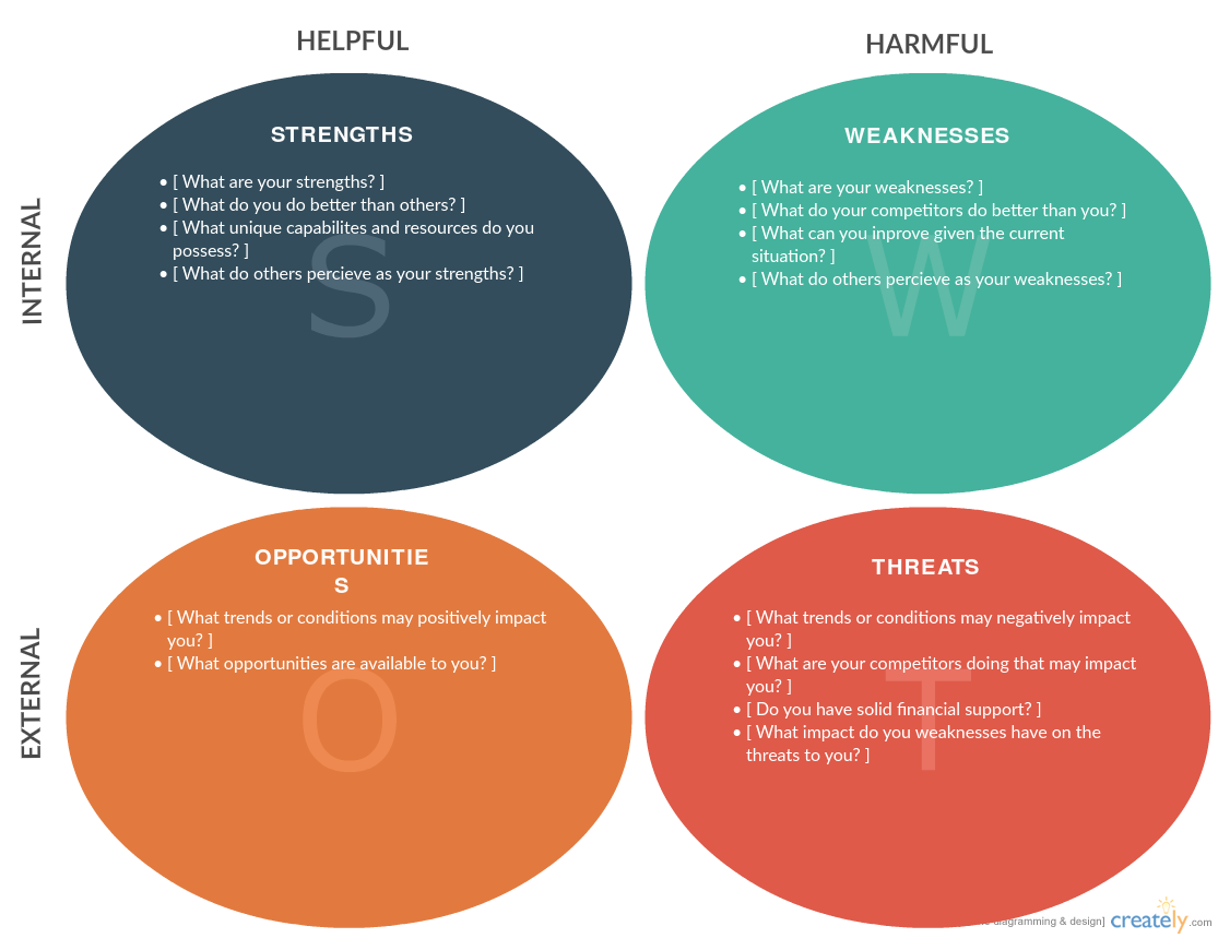 SWOT Analysis or GAP Analysis? Which Should You Use to ...