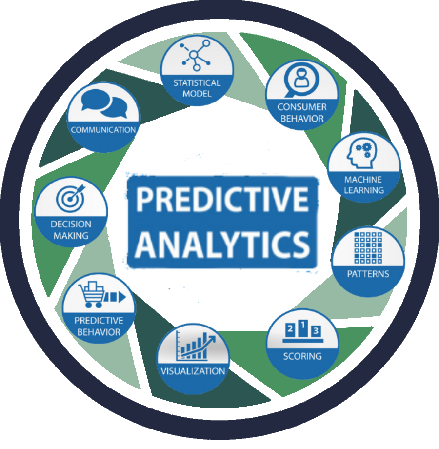 Predictive Analytics – Corsair's Business