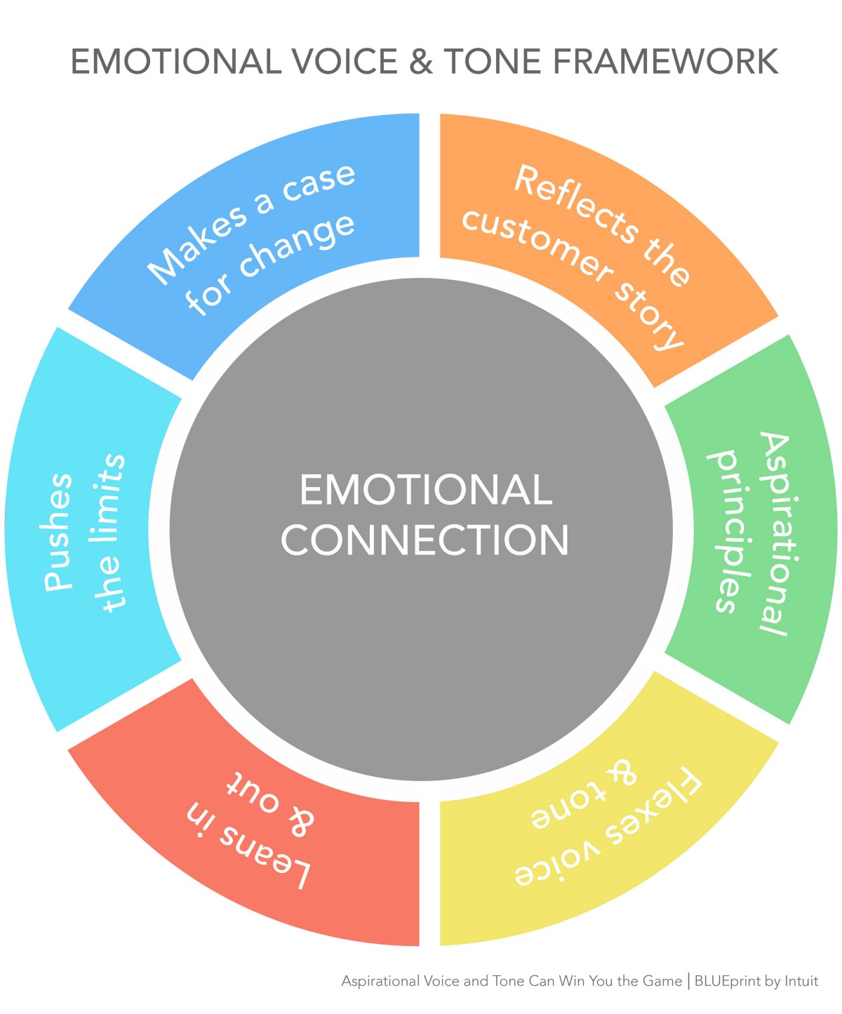what is emotional needs mean