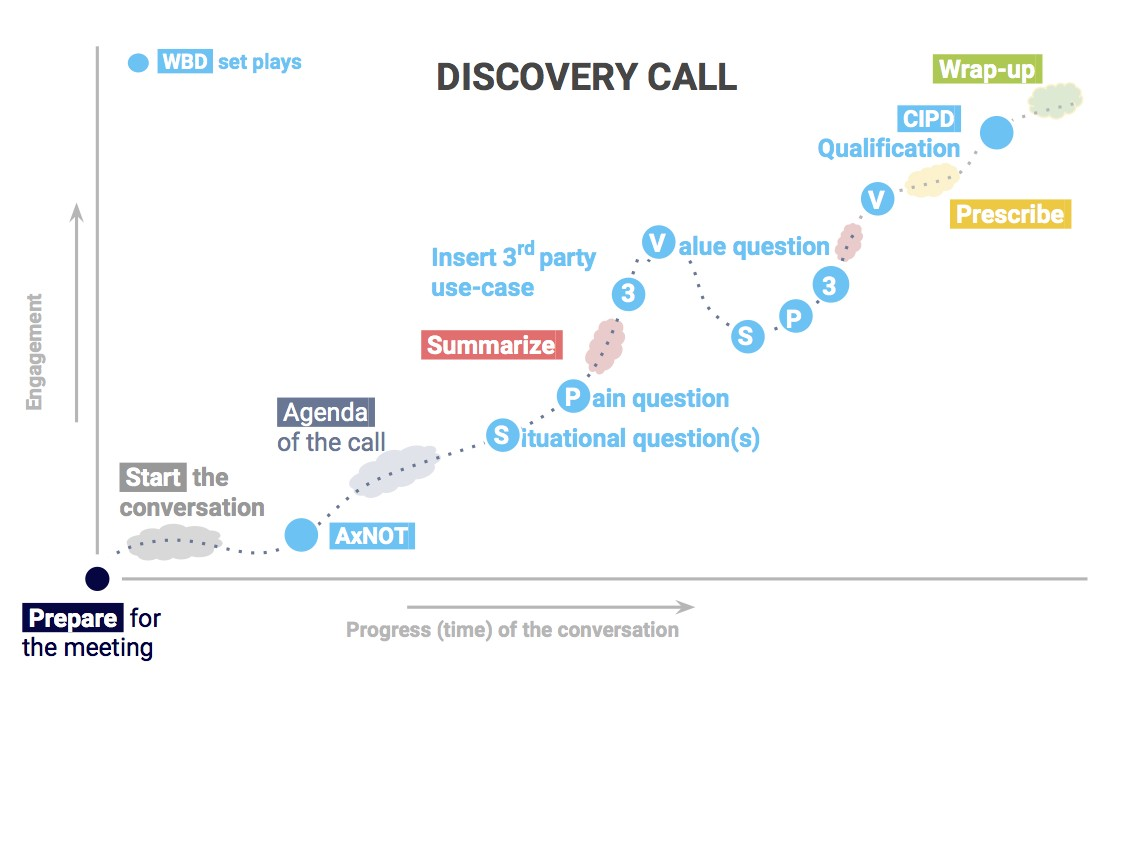 The Anatomy Of A Perfect Discovery Call Winning By