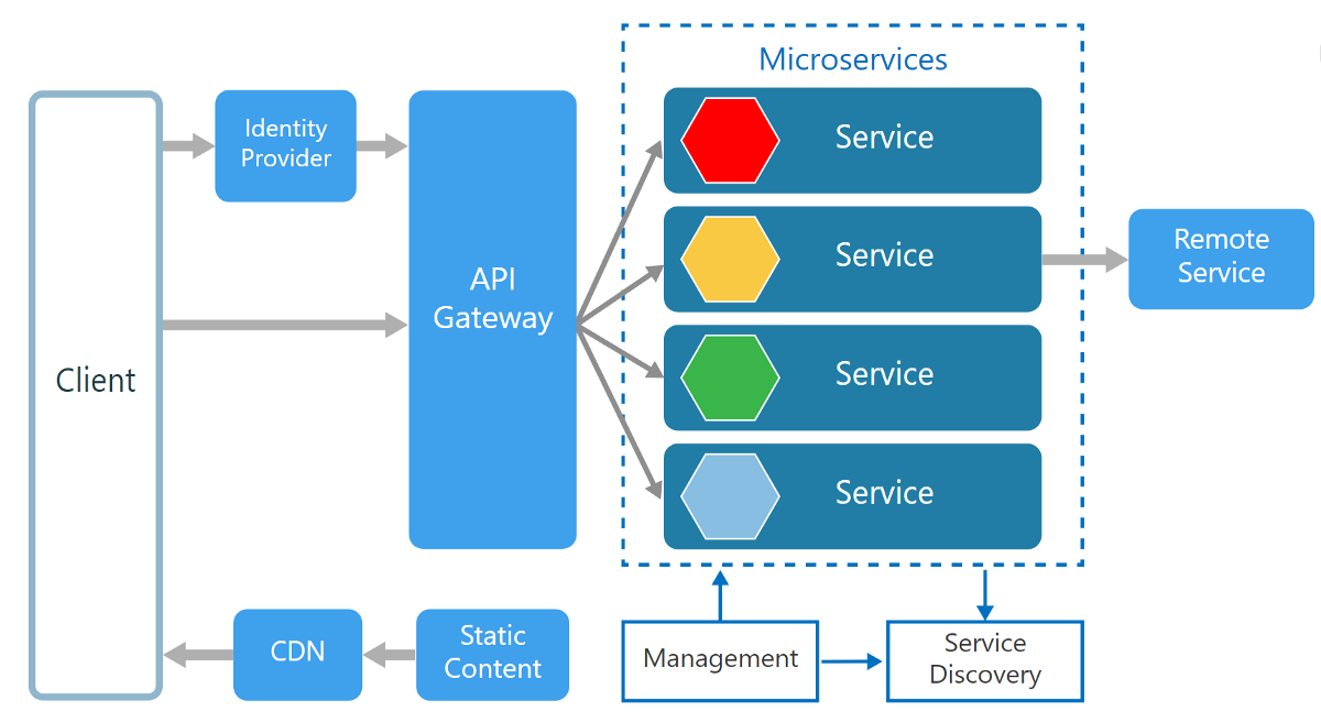 Towards Microservices Architecture Platform Engineer