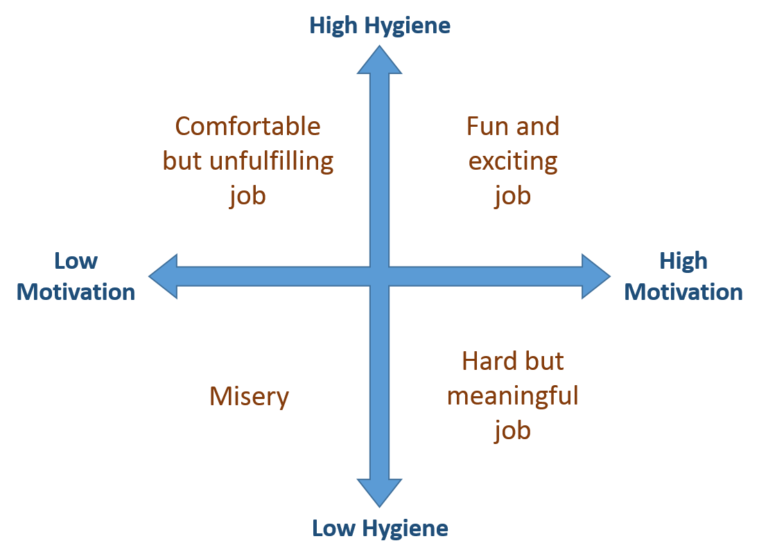 """hygiene factors effect on motivation and Herzberg's hygiene model – the next of the major motivation theories, herzberg argues that there are two main factors that people take into consideration when they are motivated herzberg's motivation-hygiene theory (sometimes known as herzberg's two factor theory) , directly attempted to answer the question, """"how do you motivate ."""