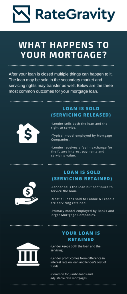Why Your Mortgage Was Sold And What It Means To You