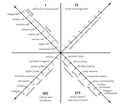 The integral zodiac 4 quadrants at 3 levels epimethean medium the foundation of wilburs theory of everything was the four quadrants these quadrants describe different perspectives on the world ccuart Images