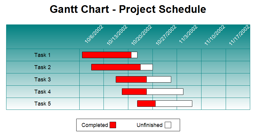 Gantt Charts In Project Management Apps Lina Ostoroukh Medium