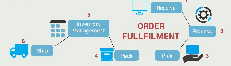 Influence Of Online Order Fulfillment On Consumer