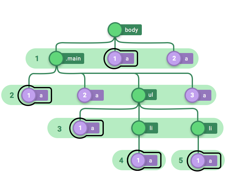 How Css Pseudo Classes Work Explained With Code And Lots Of Diagrams
