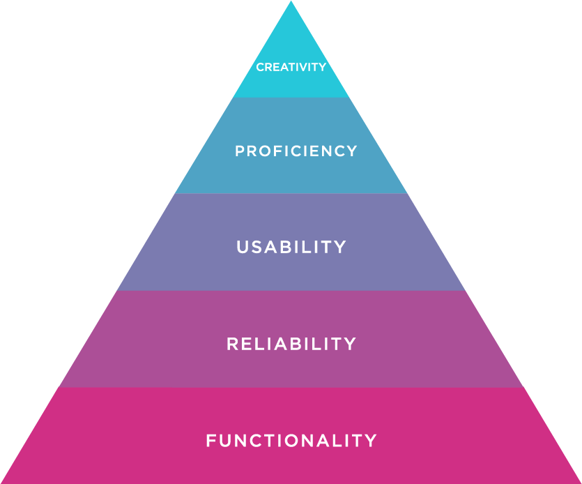 design hierarchy of needs the product owner s guide