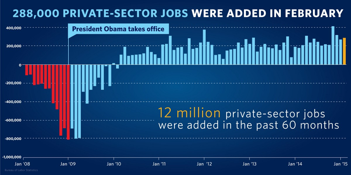 President Obama's Middle-Class Economic Strategy: Building on a Uniquely American Recovery