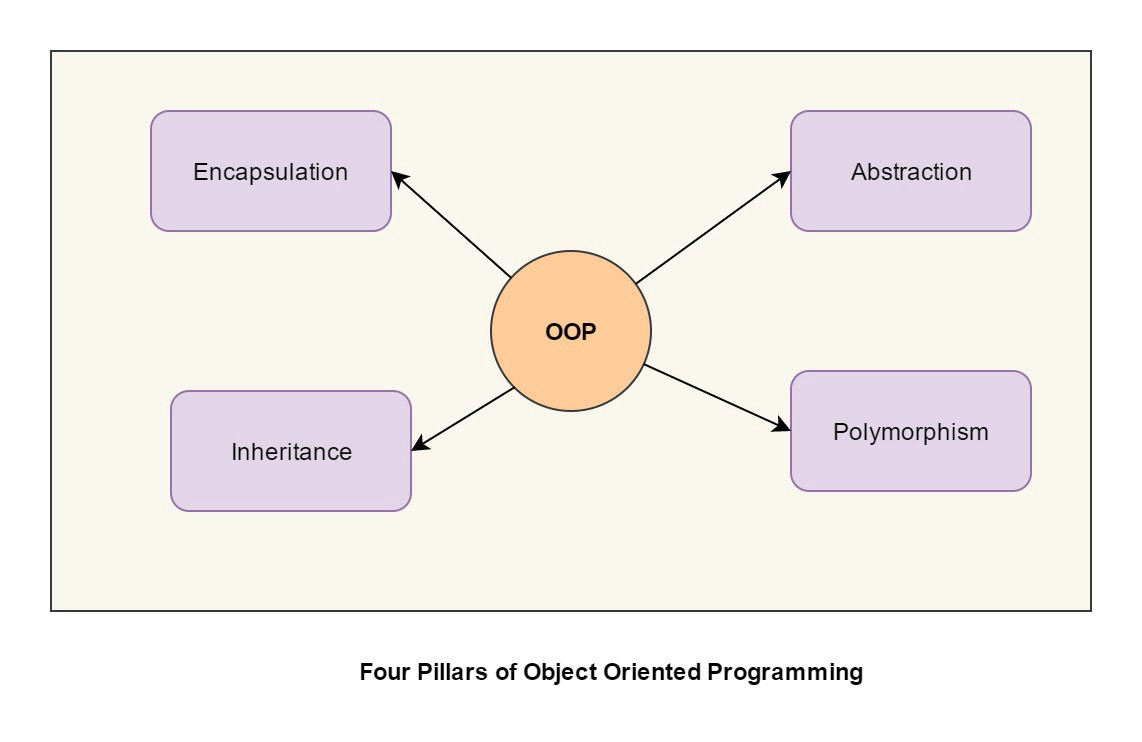 Object Oriented Programming With Java Ebook