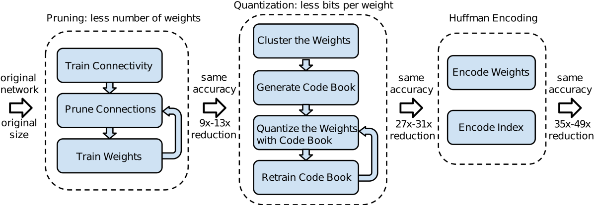 Deep Learning Reading Group: Deep Compression