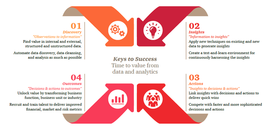 pwc approach  u2014 the data and analytics framework   u2013 next